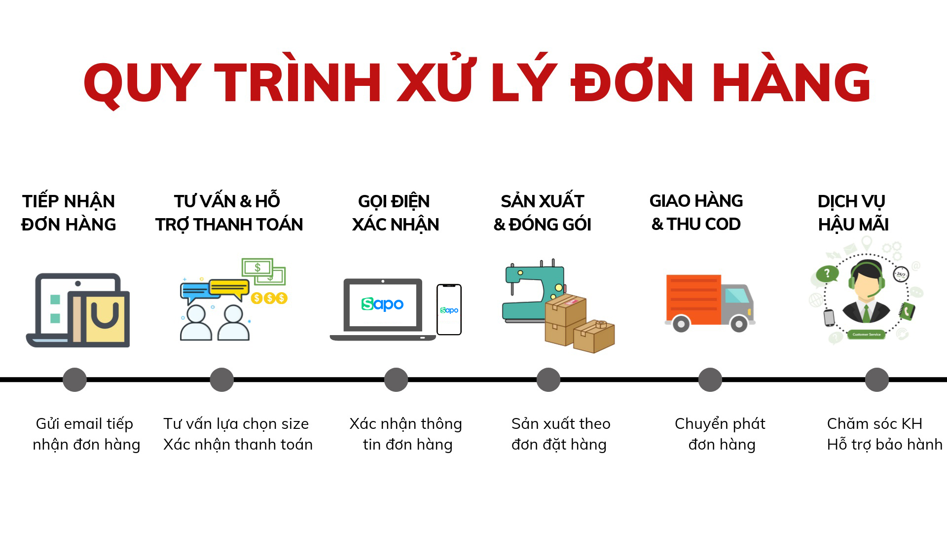 don-hang-can-xu-ly